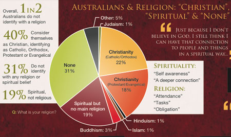 Survey australian church
